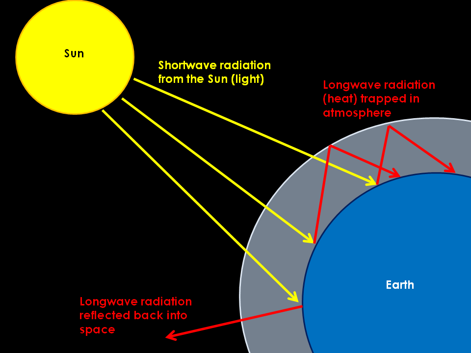 Showing Working Greenhouse Effect Diagrams Simple Picture Of