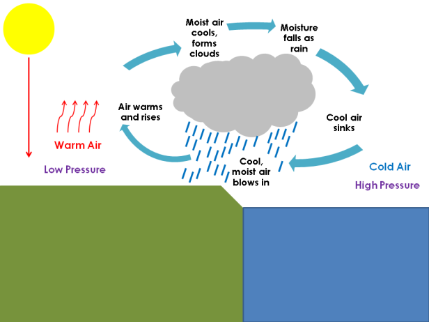 monsoon formation